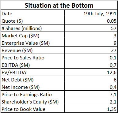 AAON Stock Fundamental Situation at the Bottom