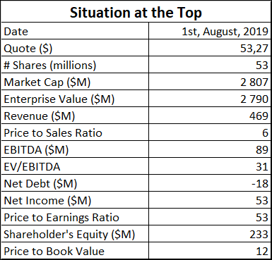 AAON Stock Fundamental Situation at the Top