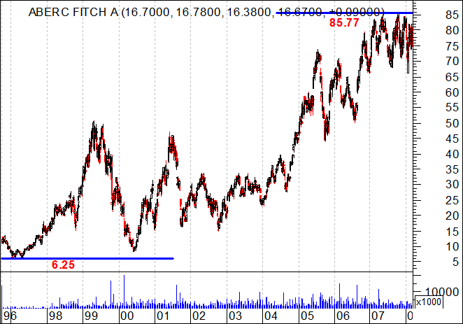 Abercrombie Fitch long term chart