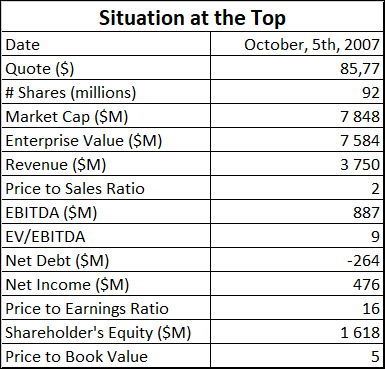 Abercrombie & Fitch Co stocks situation at the top