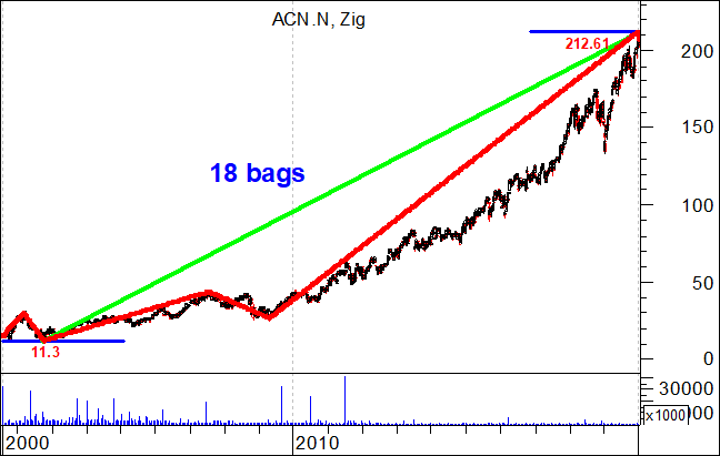 Accenture Plc rose about 18 bags in a more or less linear fashion chart