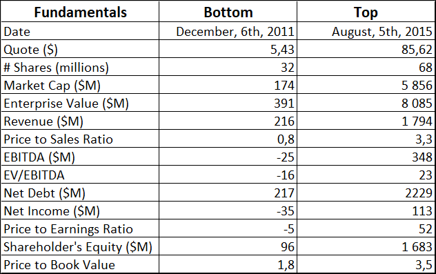 Acadia Healthcare fundamentals at the bottom and at the the top