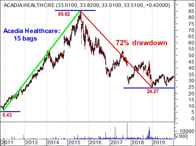 Acadia Healthcare - gráfico das ações - subida de 15 bags